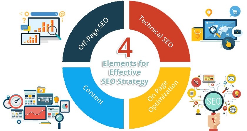 Key Elements for Effective SEO Strategy